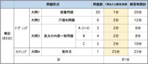 英検2級の時間配分