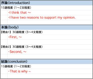 英作文のフォーマット