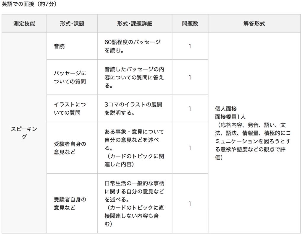 2級二次試験内容