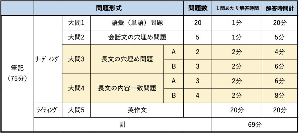 準2級長文時間配分表