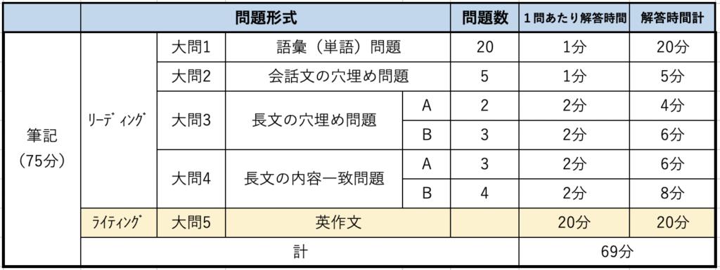 英検準2級ライティング時間配分