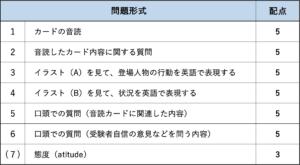 準2級面接配点表